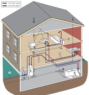 Tại sao nên chọn ống nhựa ppr cho hệ thống cấp nước căn nhà của bạn?